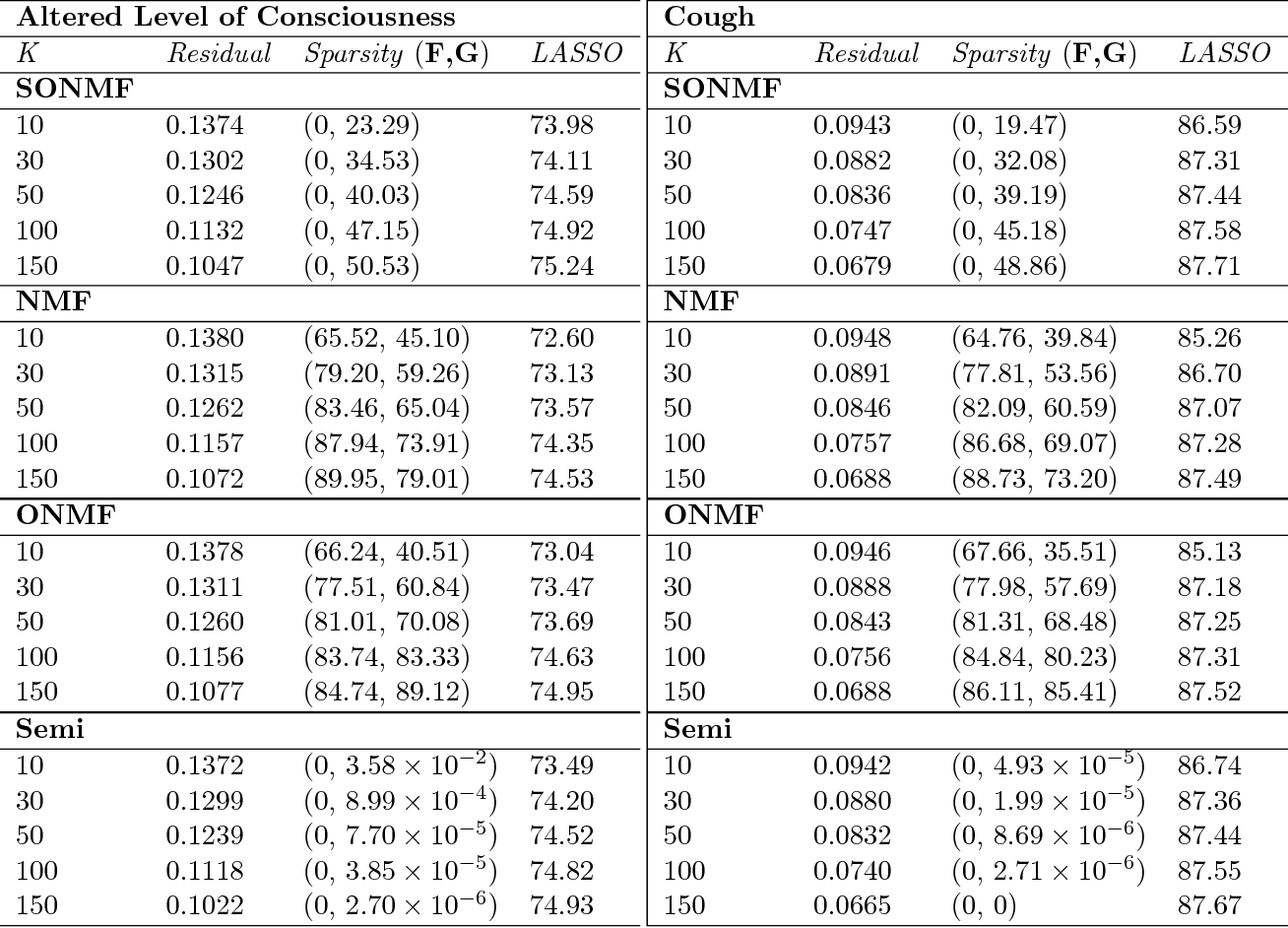 Table 6 from Semi-Orthogonal Non-Negative Matrix