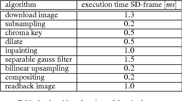 GPU-Based background illumination correction for blue screen matting