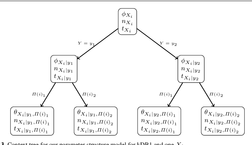 Figure 4 for Accurate parameter estimation for Bayesian Network Classifiers using Hierarchical Dirichlet Processes