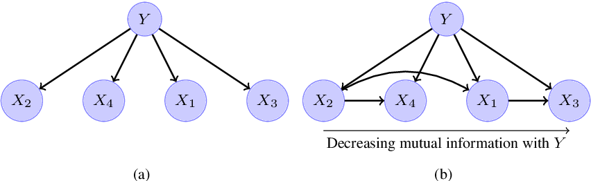 Figure 1 for Accurate parameter estimation for Bayesian Network Classifiers using Hierarchical Dirichlet Processes