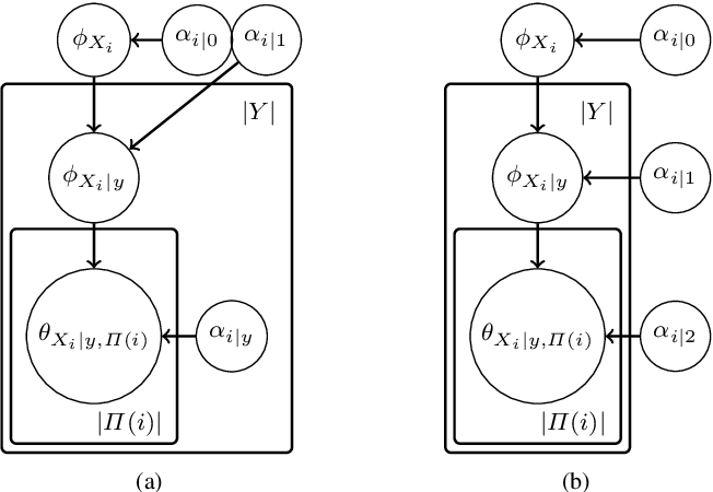Figure 3 for Accurate parameter estimation for Bayesian Network Classifiers using Hierarchical Dirichlet Processes