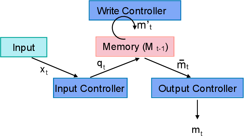 Figure 3 for Fast & Slow Learning: Incorporating Synthetic Gradients in Neural Memory Controllers