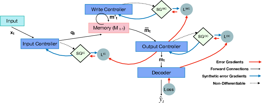 Figure 4 for Fast & Slow Learning: Incorporating Synthetic Gradients in Neural Memory Controllers