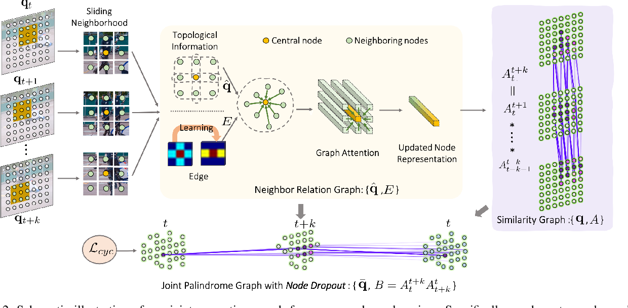 Figure 3 for Modelling Neighbor Relation in Joint Space-Time Graph for Video Correspondence Learning
