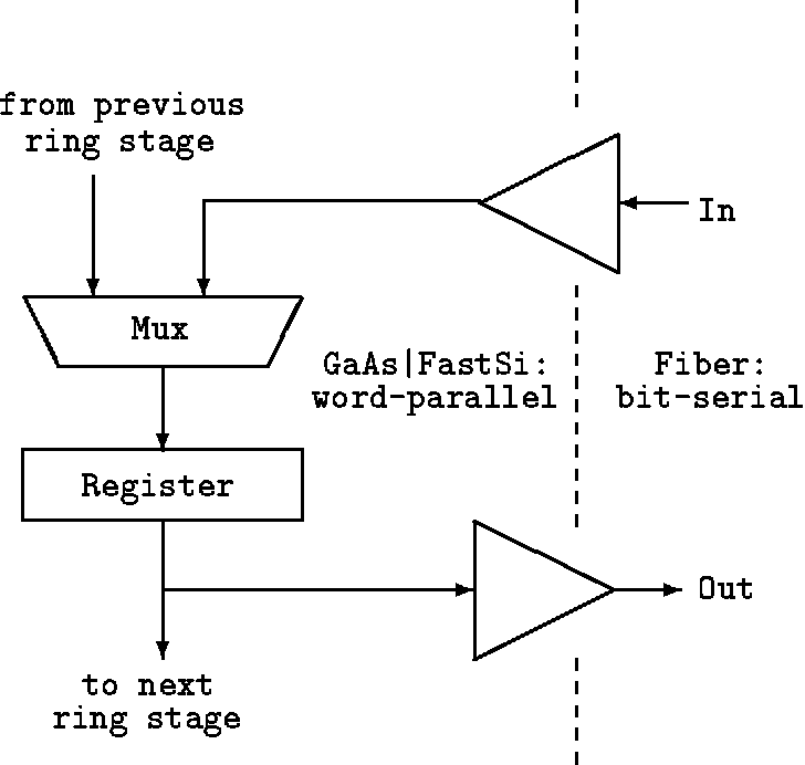PDF] The Pulsar Project for Very High Speed Computer Networking