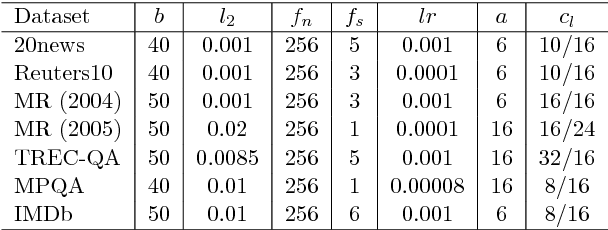Figure 3 for Text Classification using Capsules