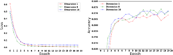Figure 4 for Text Classification using Capsules