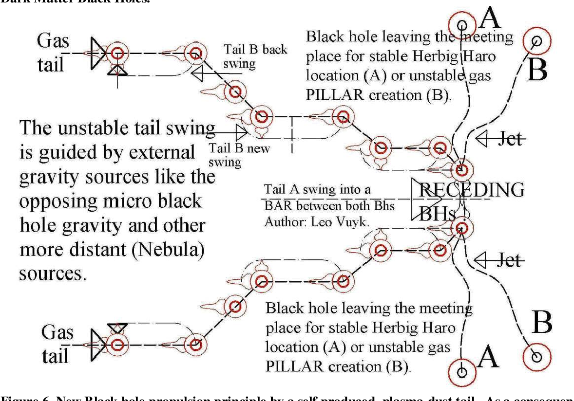 PDF] Evidence for Dark Matter Black Hole Based Plasma, Dust