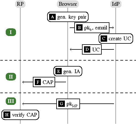 Figure 2. BrowserID authentication: basic overview