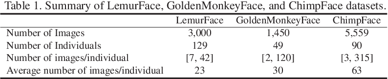 Figure 2 for Face Recognition: Primates in the Wild