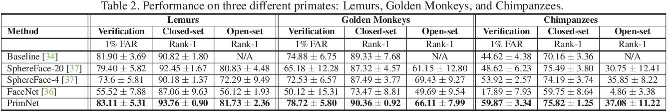 Figure 4 for Face Recognition: Primates in the Wild