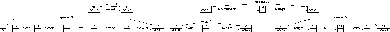 Figure 1 for Annotation graphs as a framework for multidimensional linguistic data analysis