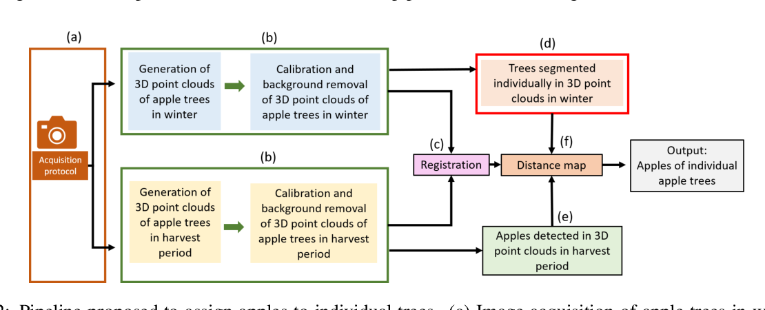 Figure 3 for Assigning Apples to Individual Trees in Dense Orchards using 3D Color Point Clouds