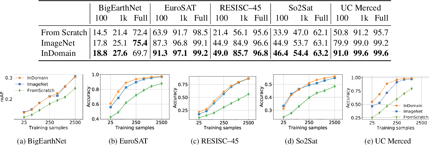 Figure 2 for Training general representations for remote sensing using in-domain knowledge