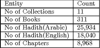 Table 1 from Semantic Hadith: Leveraging Linked Data Opportunities