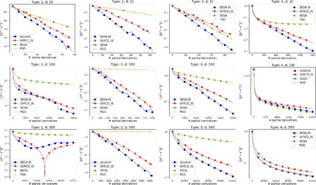 Figure 4 for One Method to Rule Them All: Variance Reduction for Data, Parameters and Many New Methods