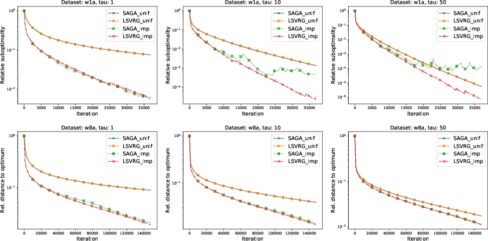 Figure 2 for One Method to Rule Them All: Variance Reduction for Data, Parameters and Many New Methods