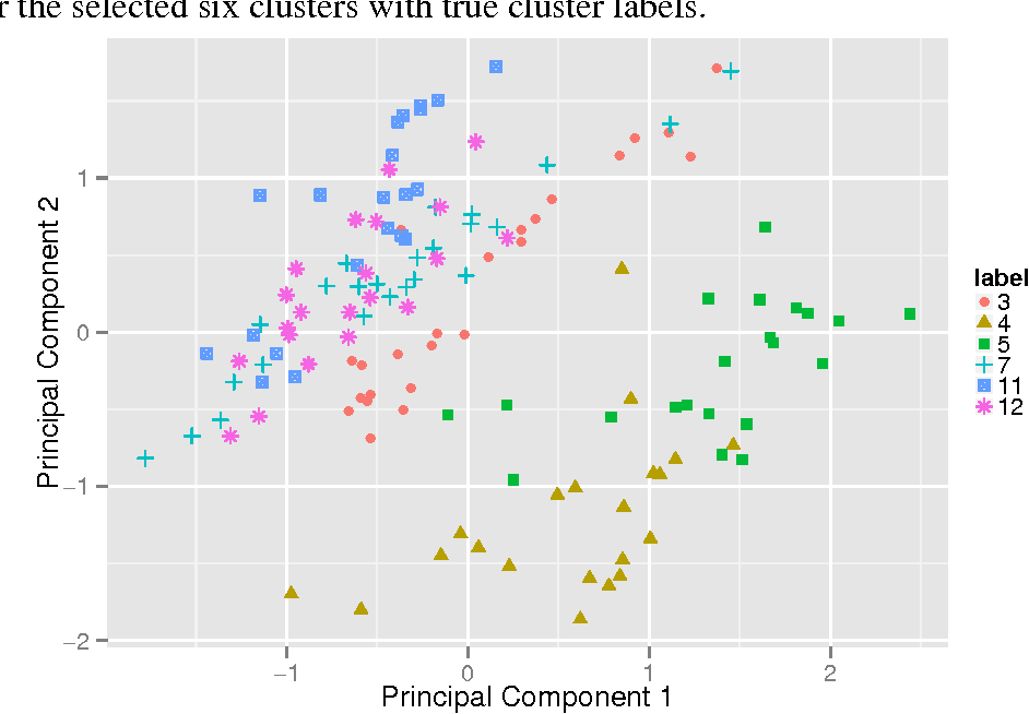Figure 3 for Sparse Convex Clustering