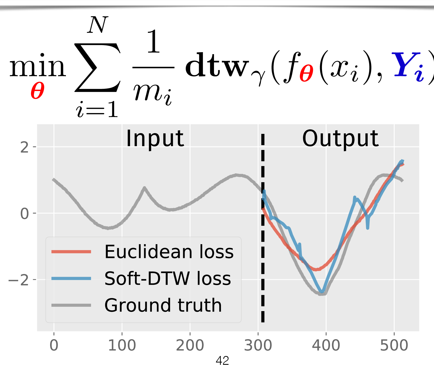 Figure 3 for Soft-DTW: a Differentiable Loss Function for Time-Series