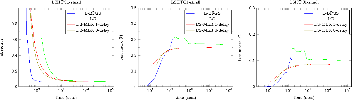 Figure 4 for DS-MLR: Exploiting Double Separability for Scaling up Distributed Multinomial Logistic Regression