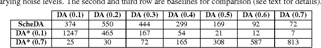 Figure 3 for Scheduled denoising autoencoders