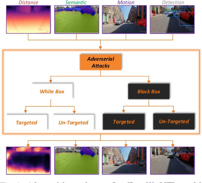 Figure 1 for Adversarial Attacks on Multi-task Visual Perception for Autonomous Driving