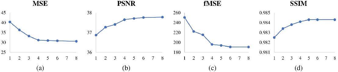 Figure 4 for High-Resolution Image Harmonization via Collaborative Dual Transformations