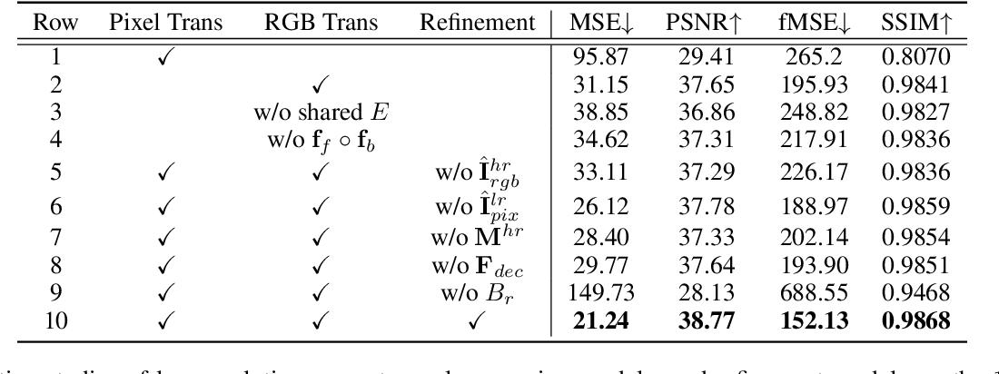 Figure 3 for High-Resolution Image Harmonization via Collaborative Dual Transformations
