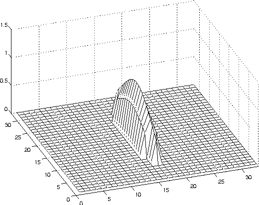 Figure 3: Directional filter D of p = 16, a = 1:5, b = 32=3 and = 0.