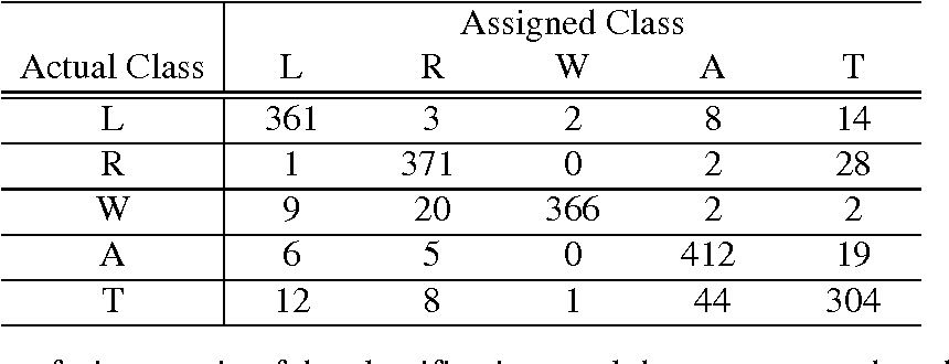 Table 3: The confusion matrix of the classification result by our proposed method for zero rejection rate.