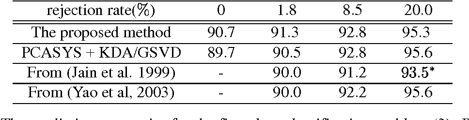 Table 4: The prediction accuracies for the five-class classification problem (2). Rejection rate 19:5%