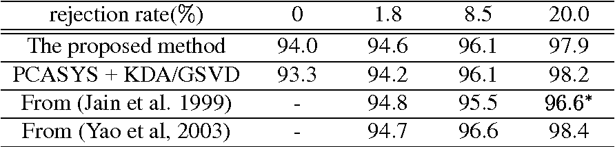 Table 5: The prediction accuracies for the four-class classification problem. Rejection rate19:5%
