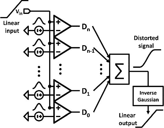 Figure 2 From Digitally Synthesized Stochastic Flash Adc Using Only