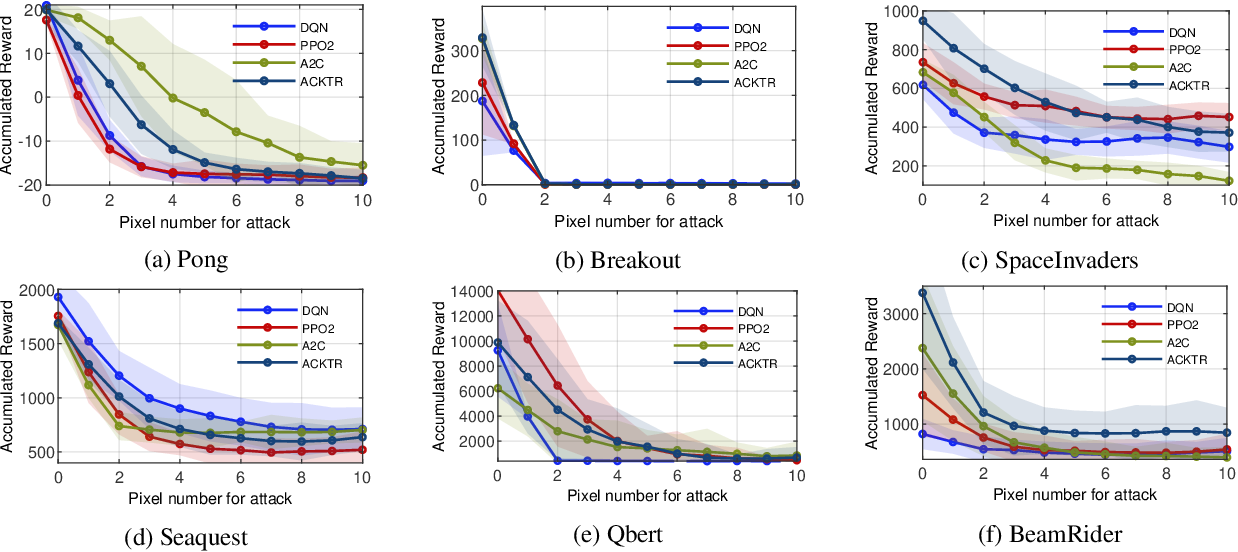 Figure 4 for Minimalistic Attacks: How Little it Takes to Fool a Deep Reinforcement Learning Policy