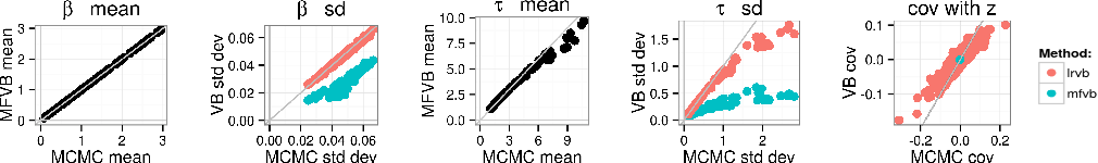 Figure 1 for Linear Response Methods for Accurate Covariance Estimates from Mean Field Variational Bayes