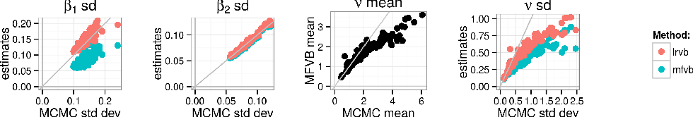 Figure 2 for Linear Response Methods for Accurate Covariance Estimates from Mean Field Variational Bayes