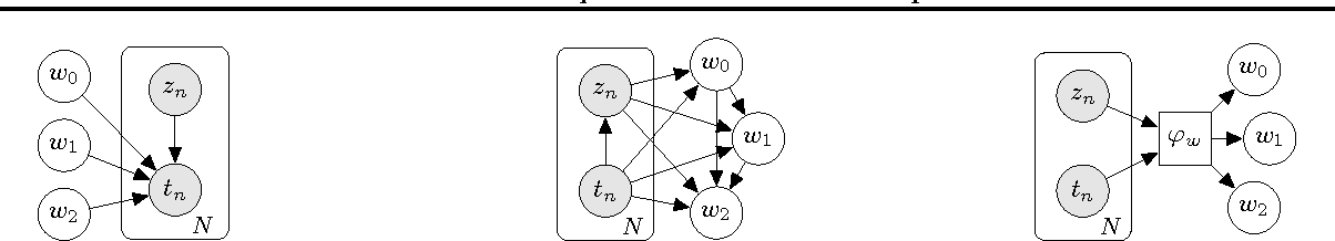 Figure 1 for Inference Networks for Sequential Monte Carlo in Graphical Models