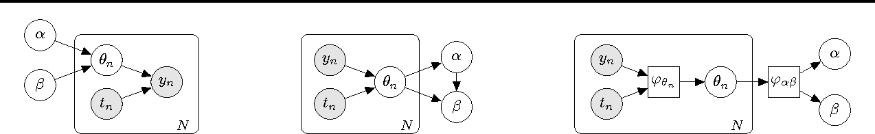 Figure 2 for Inference Networks for Sequential Monte Carlo in Graphical Models