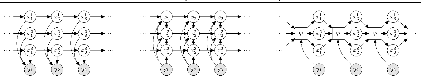 Figure 3 for Inference Networks for Sequential Monte Carlo in Graphical Models