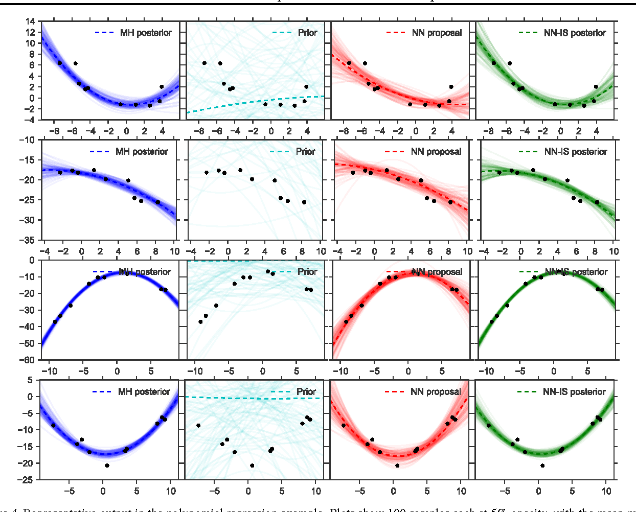Figure 4 for Inference Networks for Sequential Monte Carlo in Graphical Models