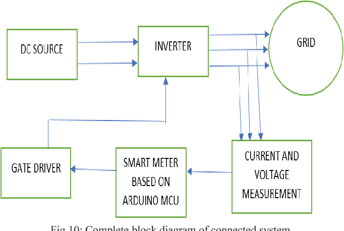 Smart meter design with incorporated dynamic control of grid