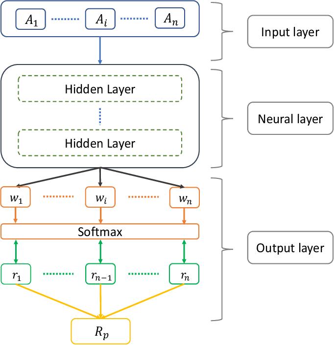 Figure 3 for Deep Learning for Portfolio Optimisation