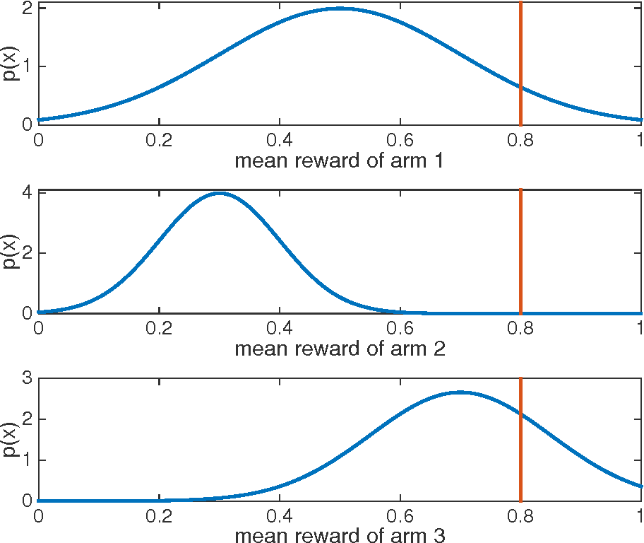 Figure 1 for A Note on Information-Directed Sampling and Thompson Sampling
