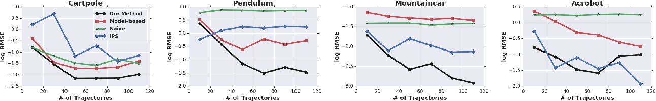 Figure 1 for Black-box Off-policy Estimation for Infinite-Horizon Reinforcement Learning