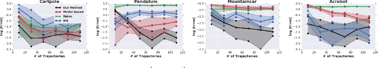 Figure 2 for Black-box Off-policy Estimation for Infinite-Horizon Reinforcement Learning