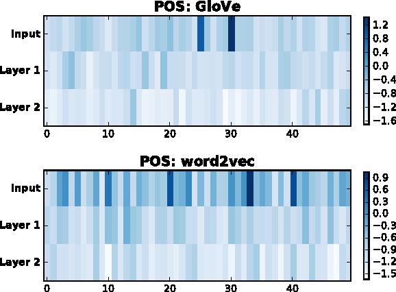 Figure 3 for Understanding Neural Networks through Representation Erasure