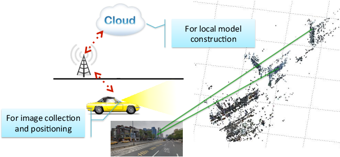 Figure 3 for To Know Where We Are: Vision-Based Positioning in Outdoor Environments