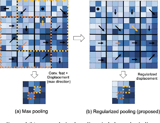 Figure 1 for Regularized Pooling