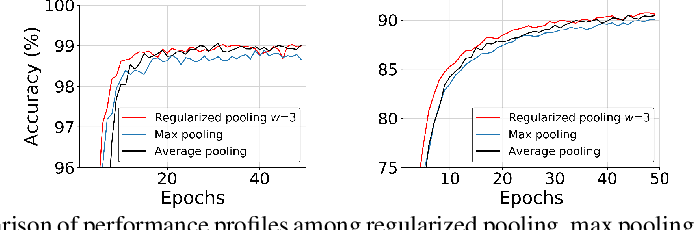 Figure 4 for Regularized Pooling