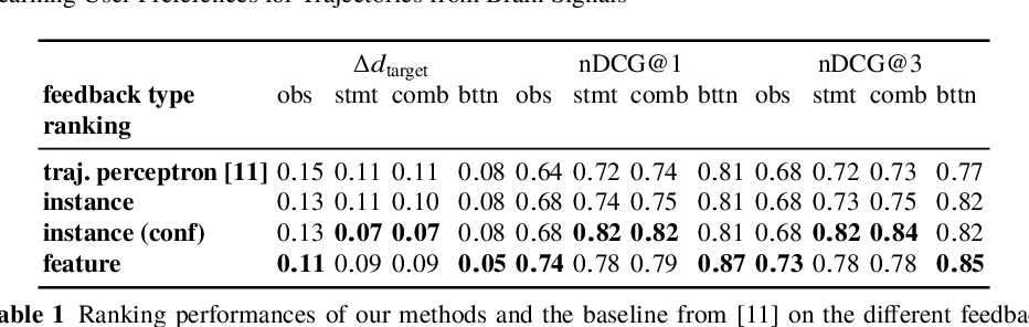 Figure 2 for Learning User Preferences for Trajectories from Brain Signals